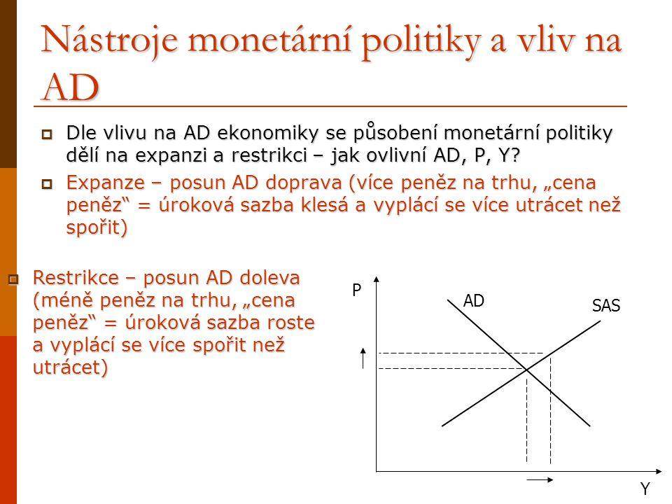 Nástroje monetární politiky a vliv na AD