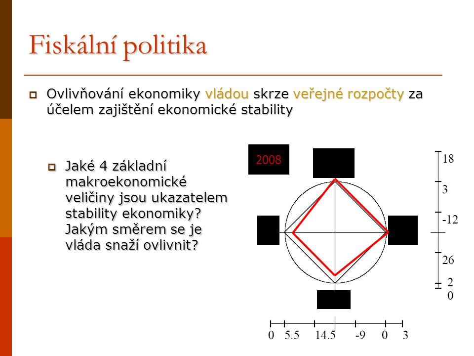Fiskální politika Ovlivňování ekonomiky vládou skrze veřejné rozpočty za účelem zajištění ekonomické stability.