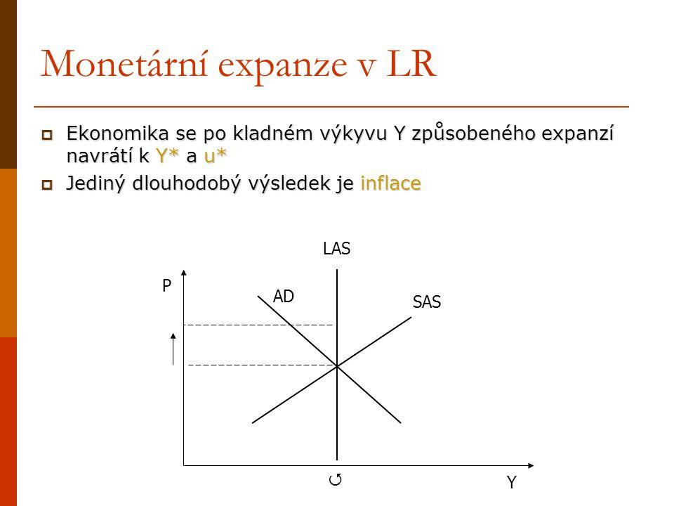 Monetární expanze v LR Ekonomika se po kladném výkyvu Y způsobeného expanzí navrátí k Y* a u* Jediný dlouhodobý výsledek je inflace.