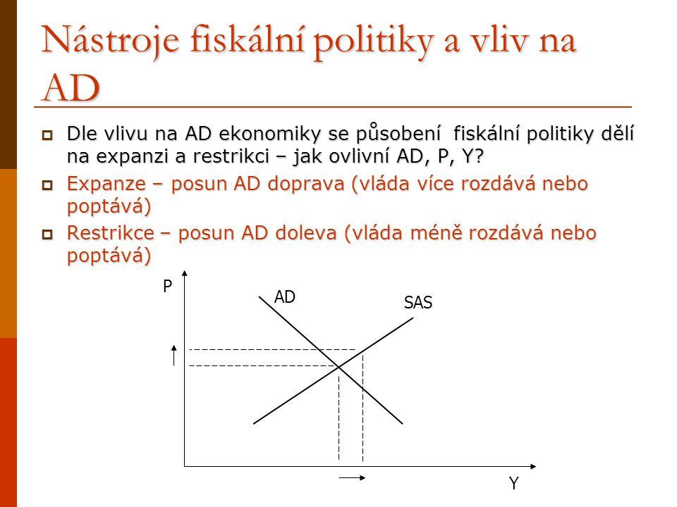 Nástroje fiskální politiky a vliv na AD