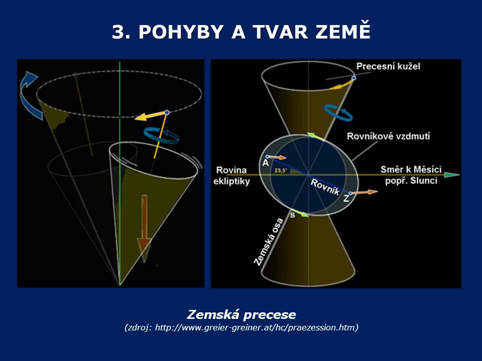 (zdroj: http://www.greier-greiner.at/hc/praezession.htm)