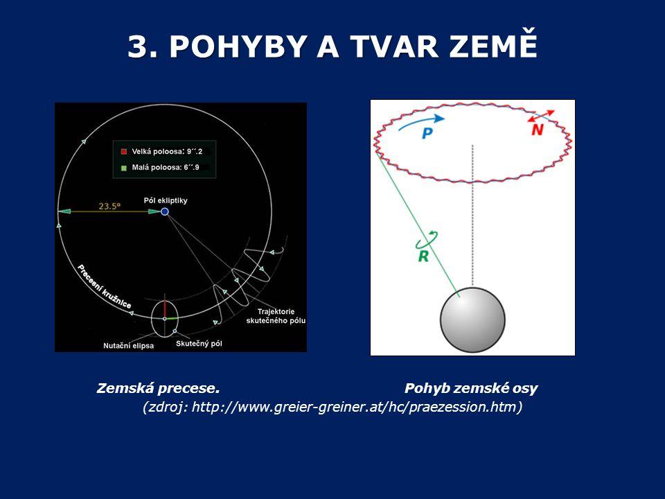 3. POHYBY A TVAR ZEMĚ Zemská precese.