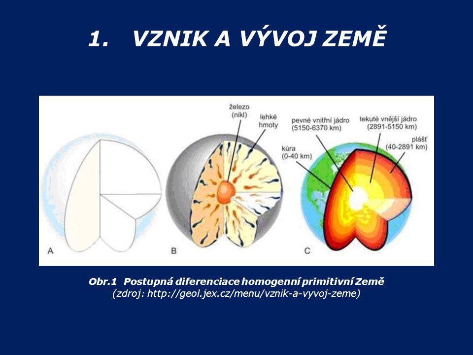 1. VZNIK A VÝVOJ ZEMĚ Obr.1 Postupná diferenciace homogenní primitivní Země.