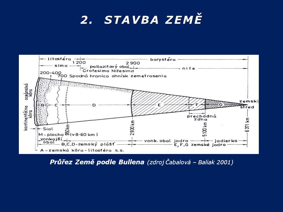 Průřez Země podle Bullena (zdroj Čabalová – Baliak 2001)