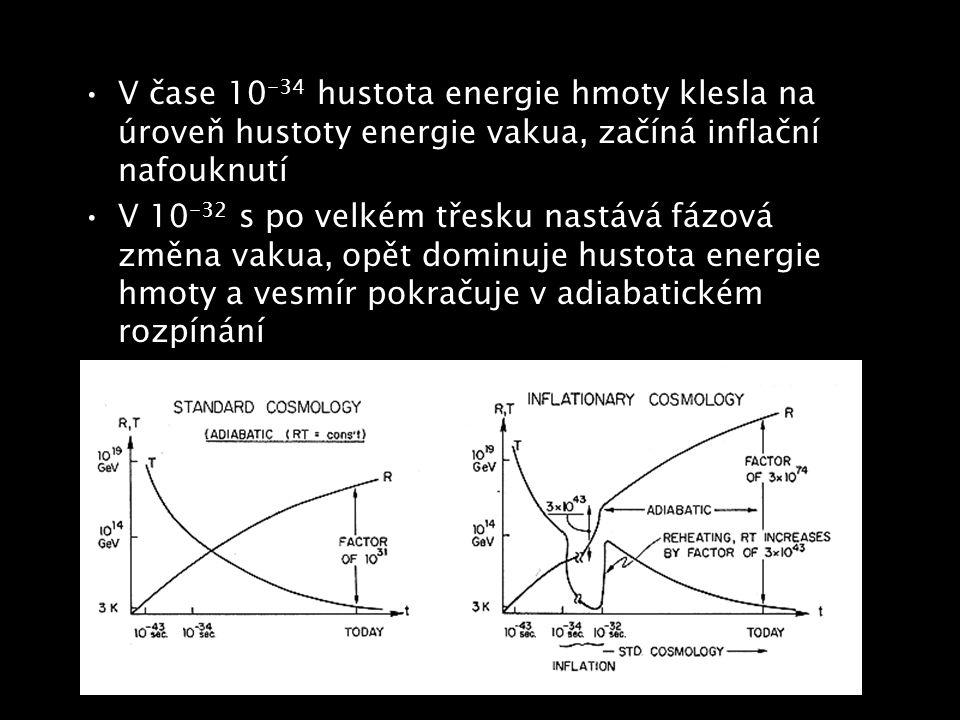 V čase 10-34 hustota energie hmoty klesla na úroveň hustoty energie vakua, začíná inflační nafouknutí