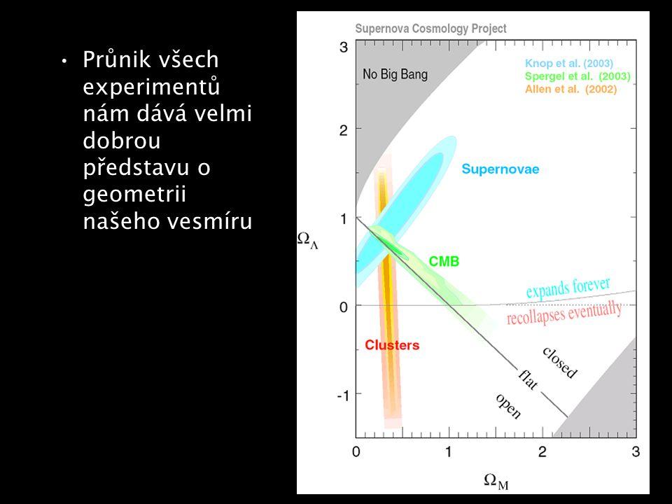Průnik všech experimentů nám dává velmi dobrou představu o geometrii našeho vesmíru