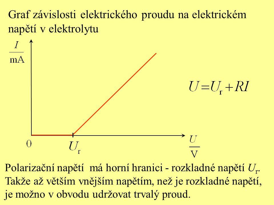 Graf závislosti elektrického proudu na elektrickém