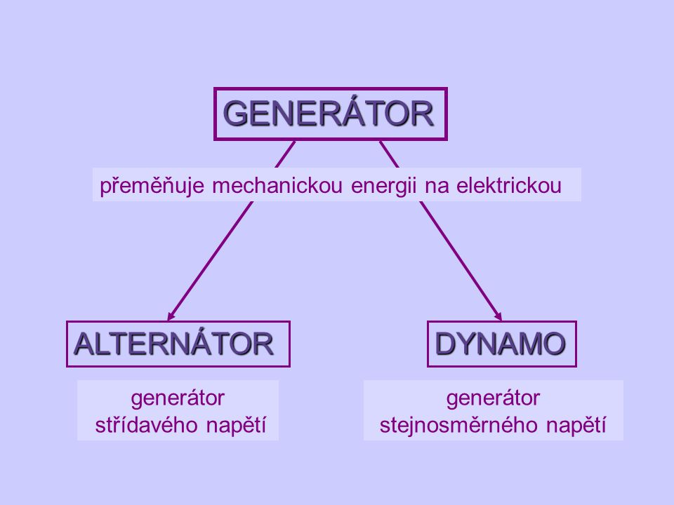 generátor stejnosměrného napětí