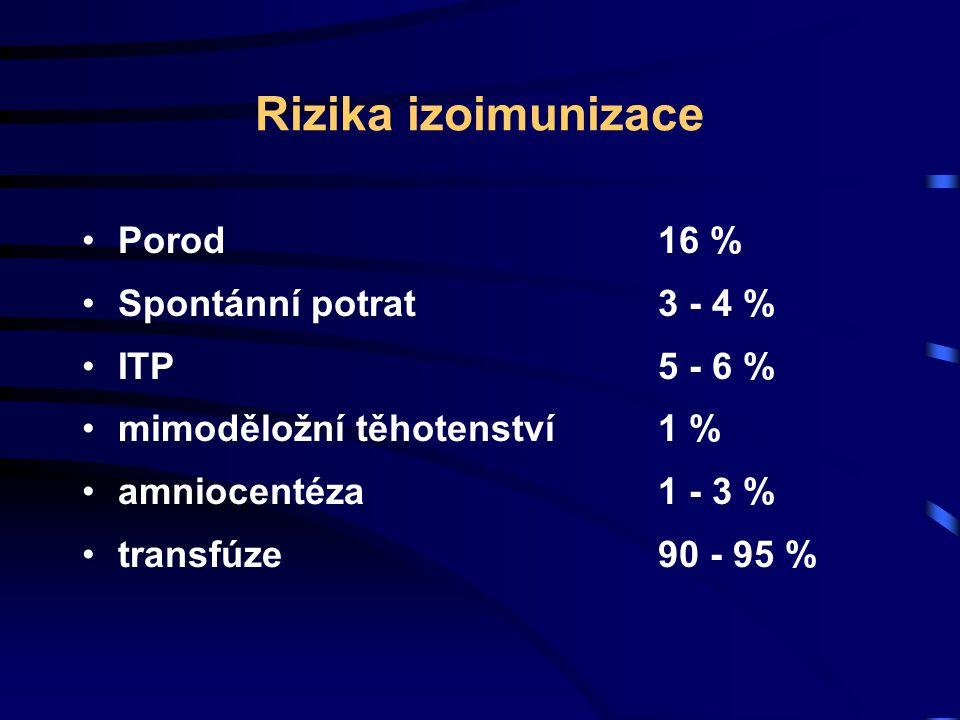Rizika izoimunizace Porod 16 % Spontánní potrat 3 - 4 % ITP 5 - 6 %
