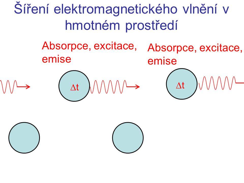 Šíření elektromagnetického vlnění v hmotném prostředí
