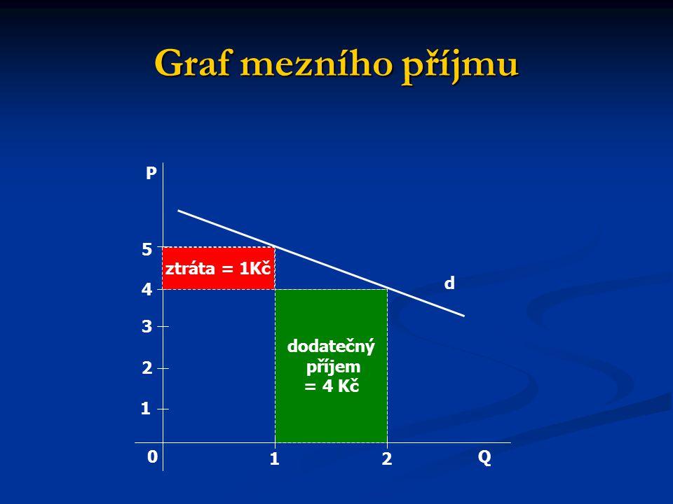 Graf mezního příjmu P 5 ztráta = 1Kč d 4 dodatečný příjem = 4 Kč 3 2 1