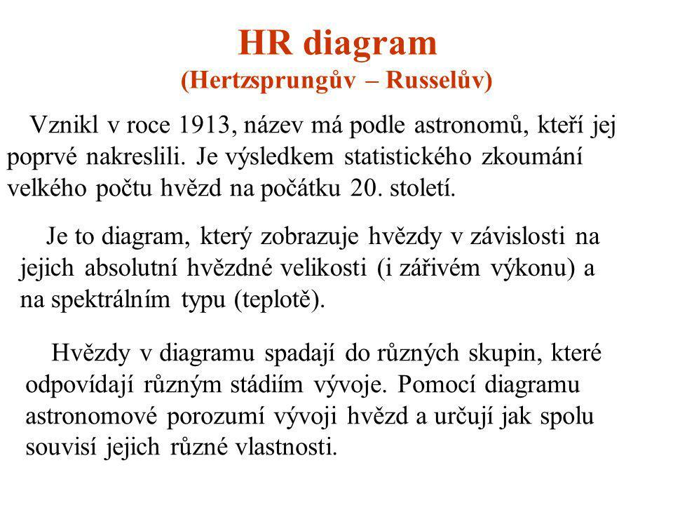 HR diagram (Hertzsprungův – Russelův)