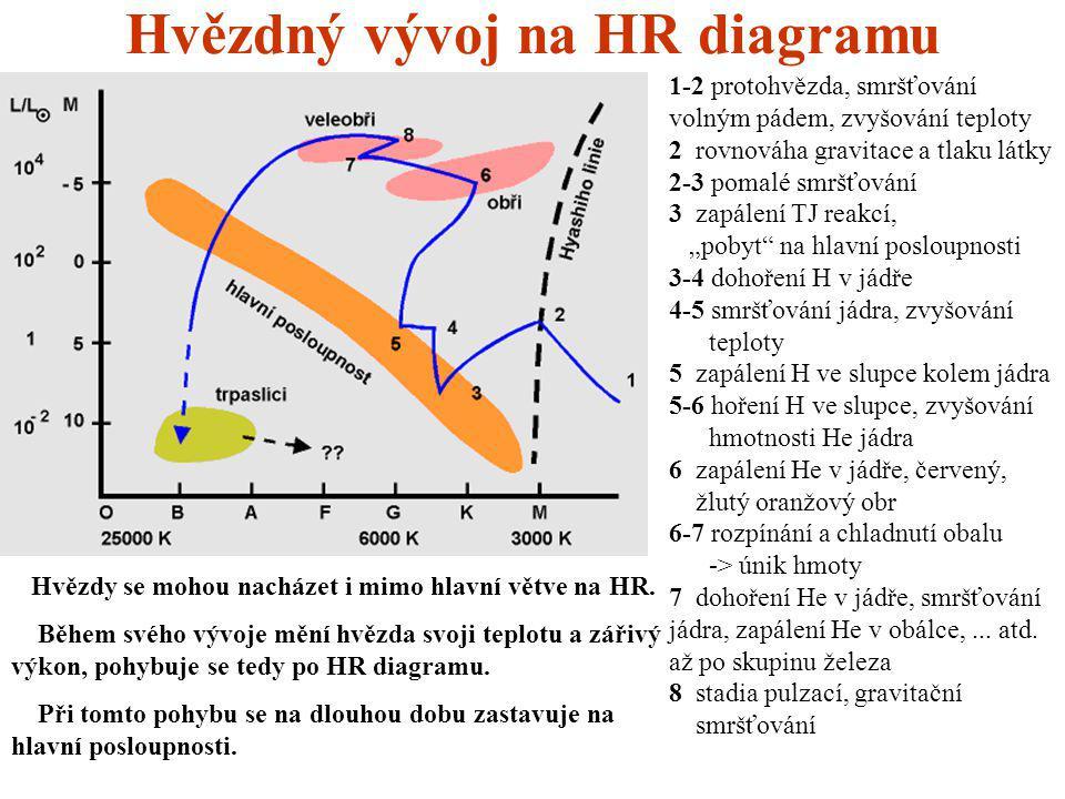 Hvězdný vývoj na HR diagramu