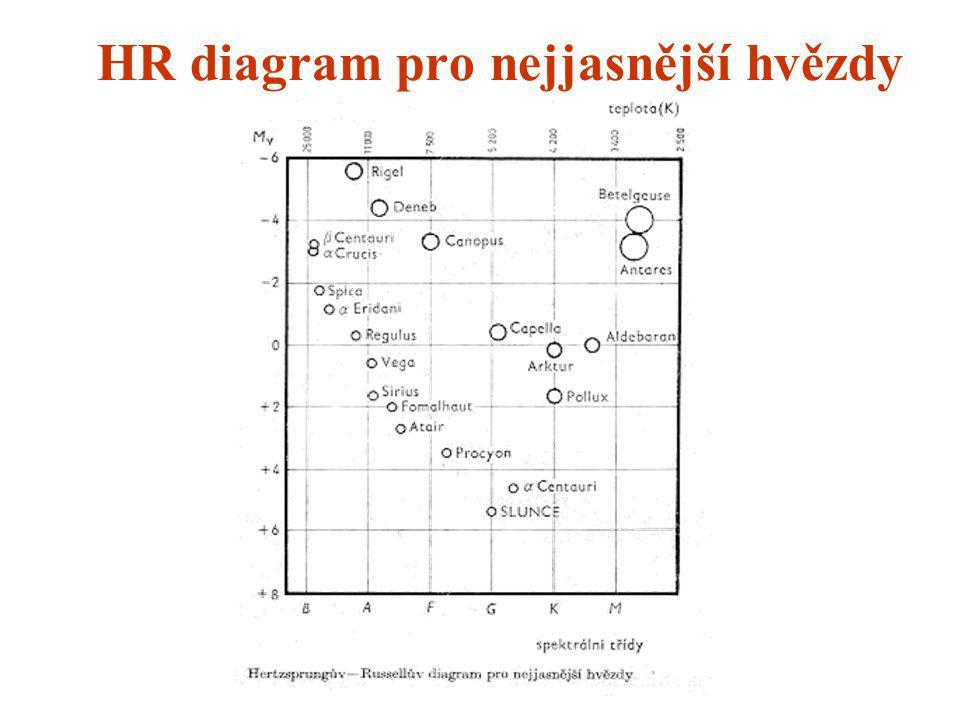 HR diagram pro nejjasnější hvězdy