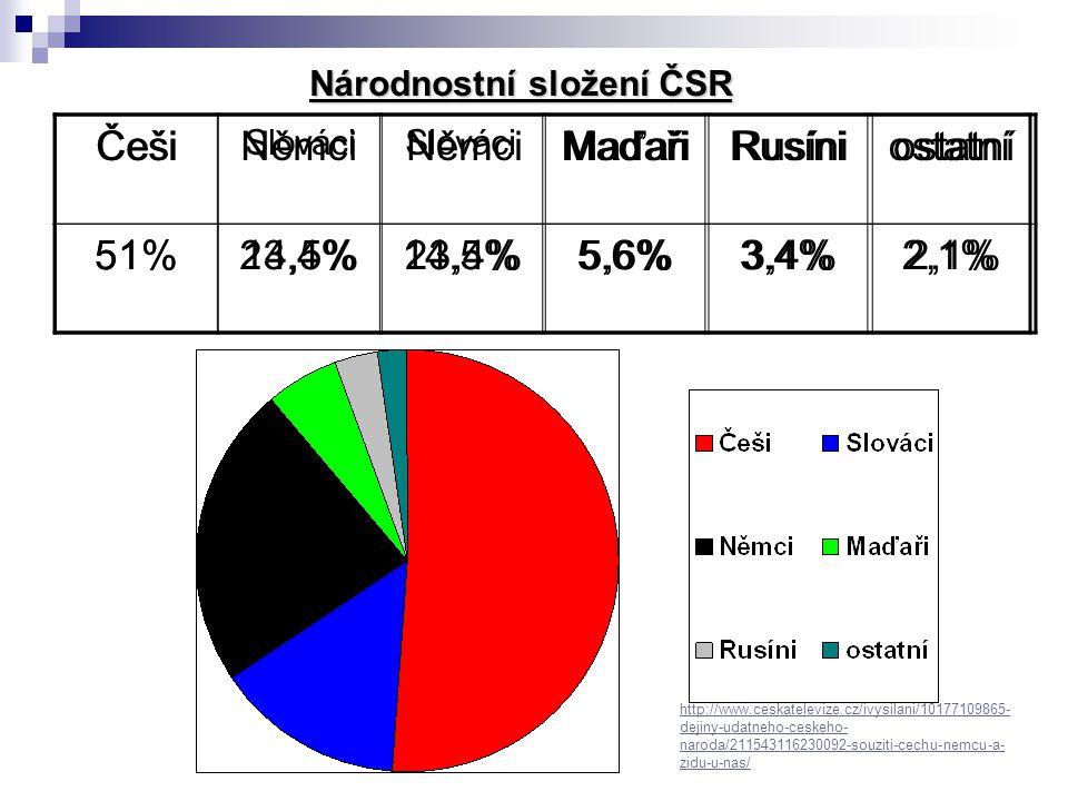 Češi Němci Maďaři Rusíni ostatní 51% 14,5% 23,4% 5,6% 3,4% 2,1% Češi