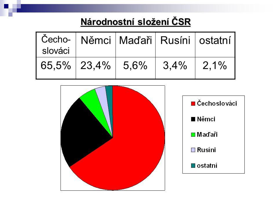 Němci Maďaři Rusíni ostatní 65,5% 23,4% 5,6% 3,4% 2,1% Čecho-slováci