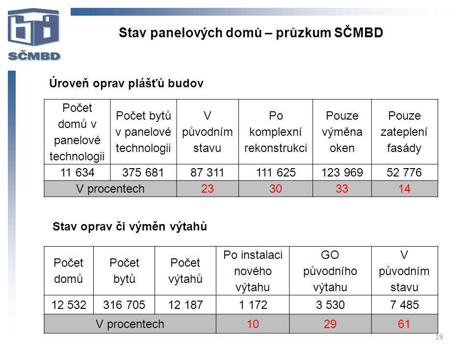 Stav panelových domů – průzkum SČMBD
