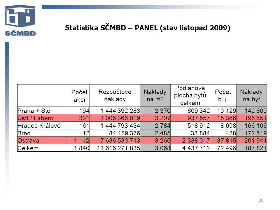 Statistika SČMBD – PANEL (stav listopad 2009)