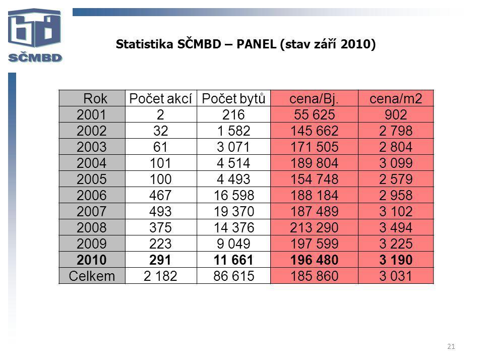 Statistika SČMBD – PANEL (stav září 2010)