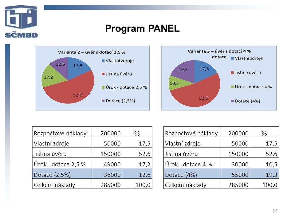 Program PANEL Rozpočtové náklady 200000 % Vlastní zdroje 50000 17,5
