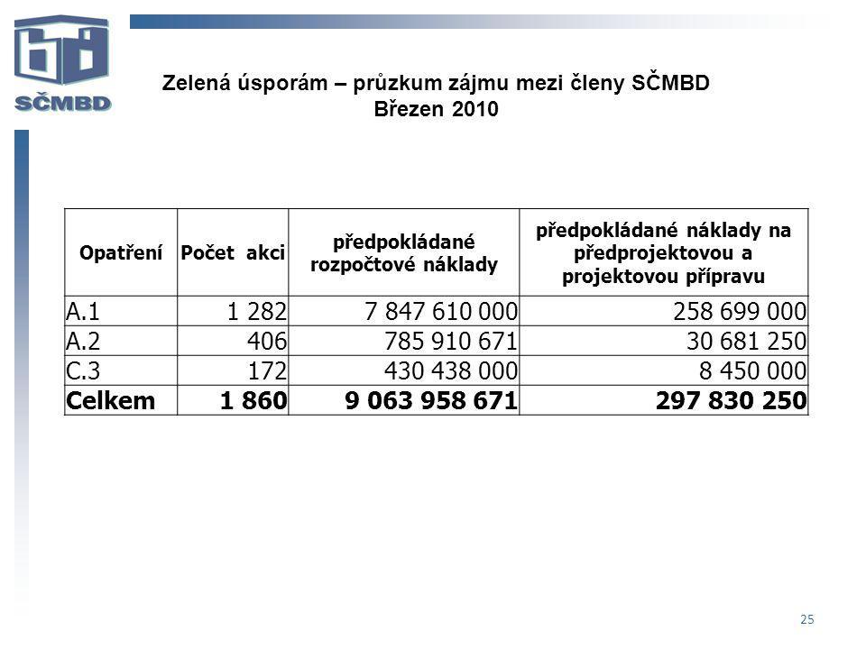 Zelená úsporám – průzkum zájmu mezi členy SČMBD
