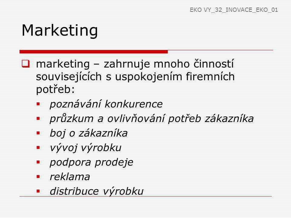 EKO VY_32_INOVACE_EKO_01 Marketing. marketing – zahrnuje mnoho činností souvisejících s uspokojením firemních potřeb: