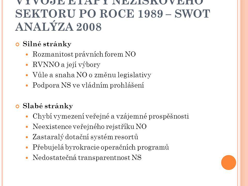 VÝVOJE ETAPY NEZISKOVÉHO SEKTORU PO ROCE 1989 – SWOT ANALÝZA 2008