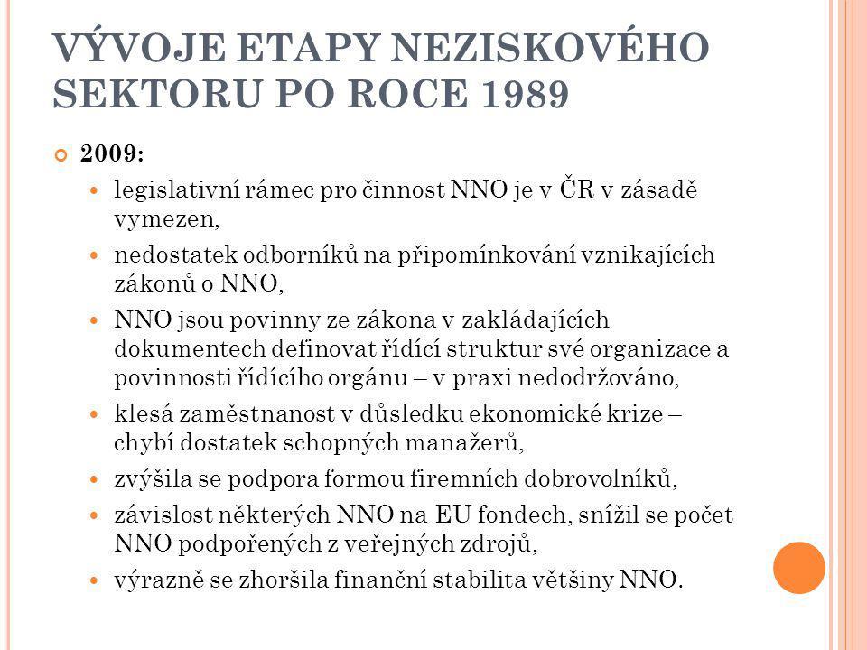 VÝVOJE ETAPY NEZISKOVÉHO SEKTORU PO ROCE 1989