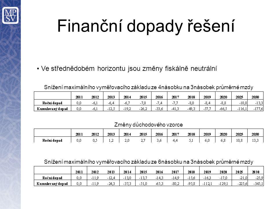Finanční dopady řešení