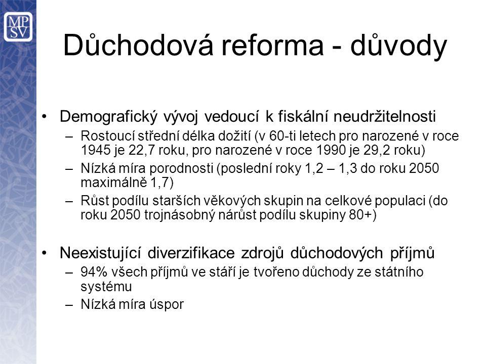 Důchodová reforma - důvody