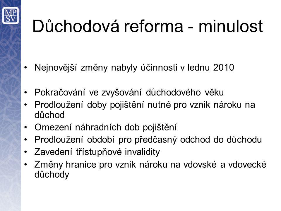 Důchodová reforma - minulost