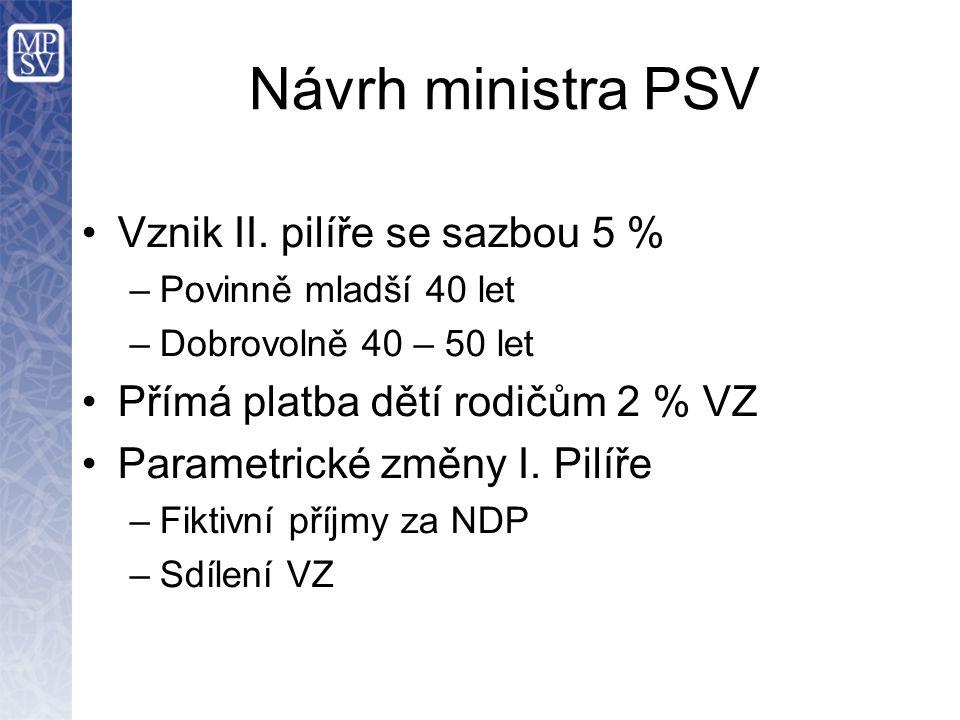 Návrh ministra PSV Vznik II. pilíře se sazbou 5 %