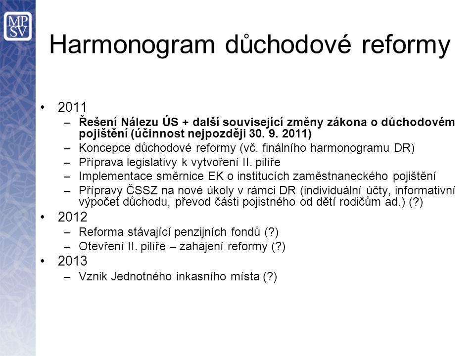 Harmonogram důchodové reformy