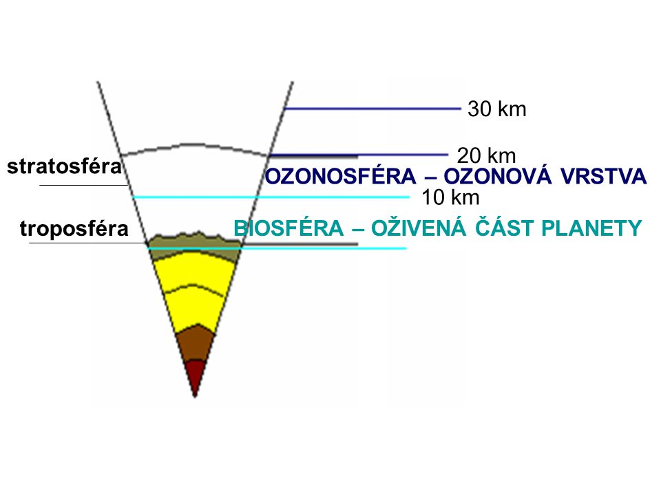 30 km 20 km. stratosféra. OZONOSFÉRA – OZONOVÁ VRSTVA.