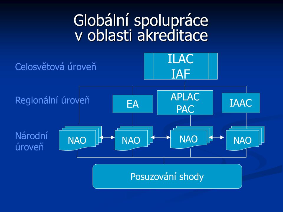 Globální spolupráce v oblasti akreditace