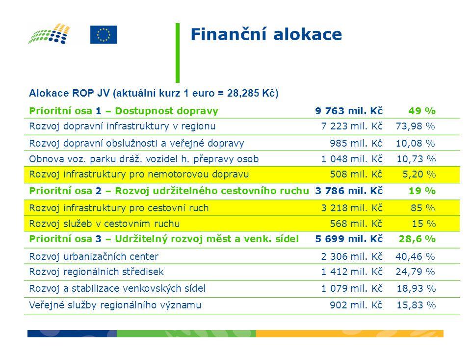 Finanční alokace Alokace ROP JV (aktuální kurz 1 euro = 28,285 Kč)