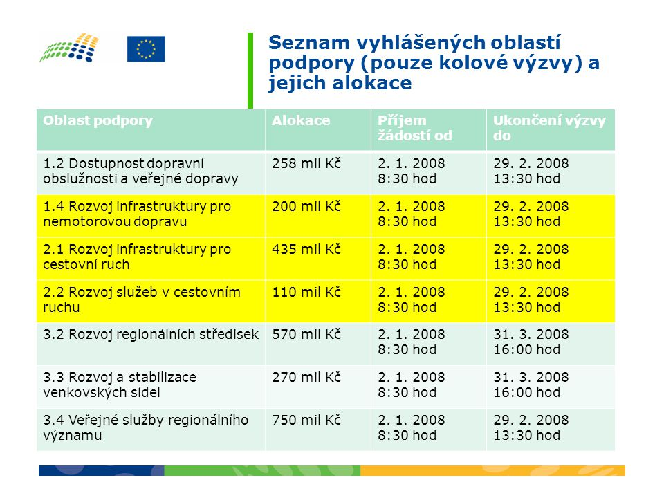 Seznam vyhlášených oblastí podpory (pouze kolové výzvy) a jejich alokace