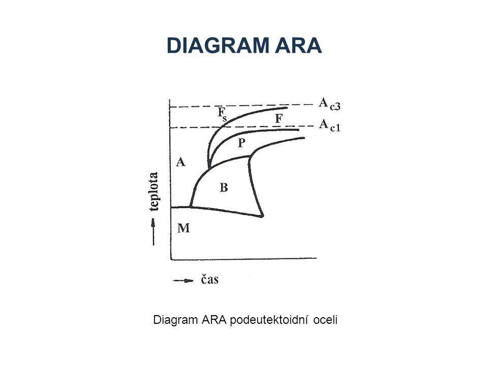 Diagram ARA Diagram ARA podeutektoidní oceli