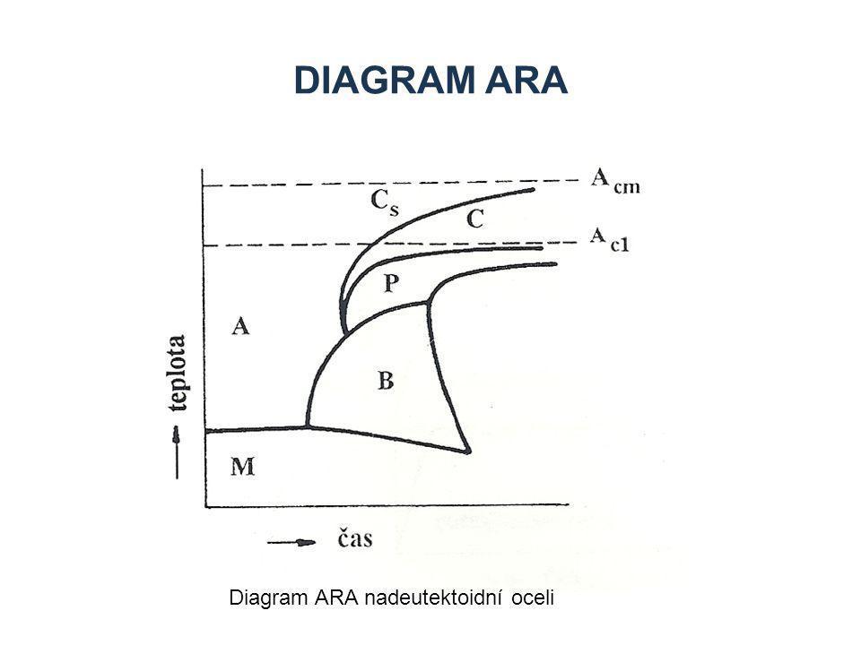 Diagram ARA Diagram ARA nadeutektoidní oceli