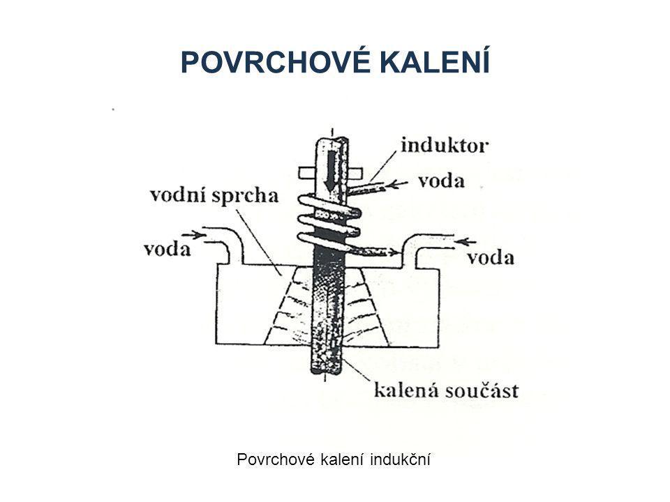 Povrchové kalení Povrchové kalení indukční