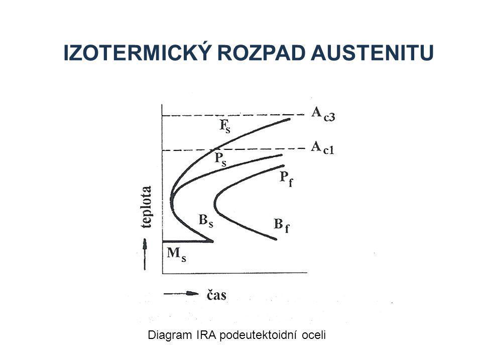 Izotermický rozpad austenitu
