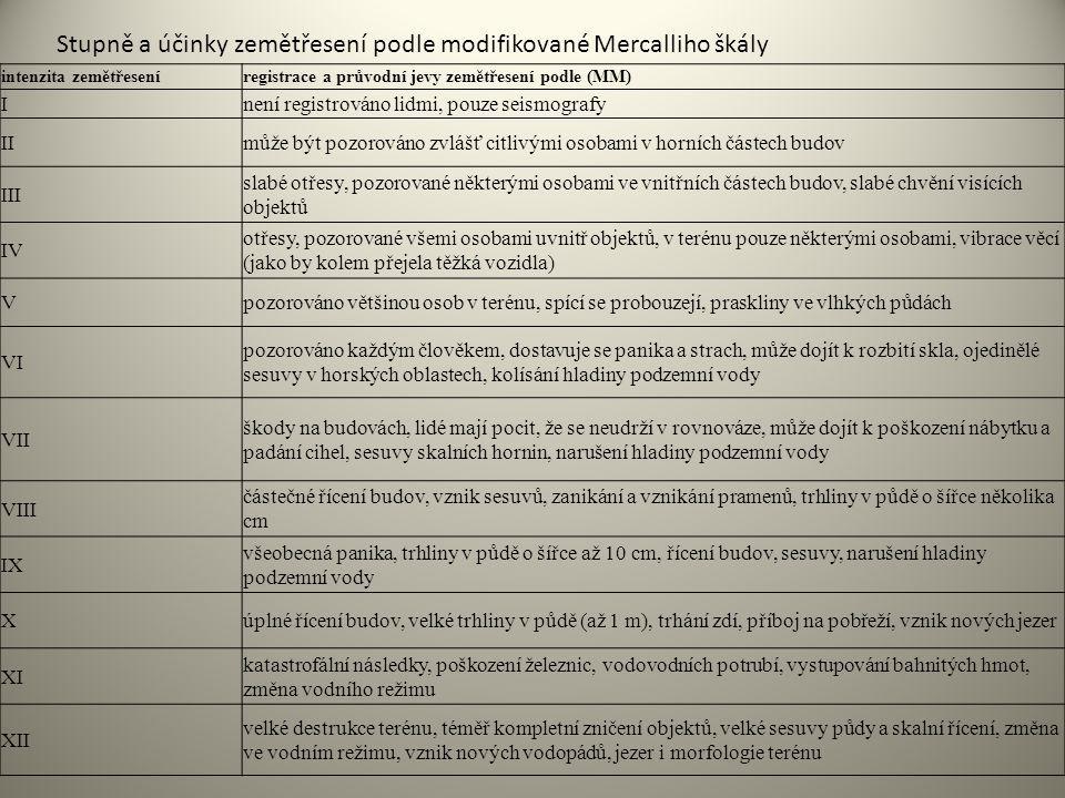 Stupně a účinky zemětřesení podle modifikované Mercalliho škály