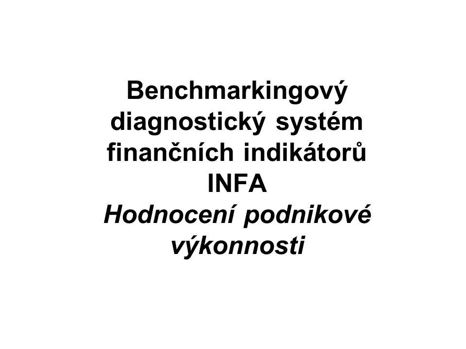 Benchmarkingový diagnostický systém finančních indikátorů INFA Hodnocení podnikové výkonnosti