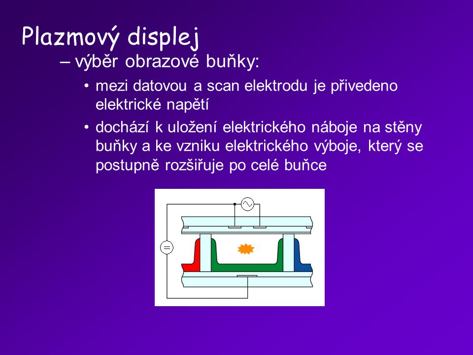 Plazmový displej výběr obrazové buňky:
