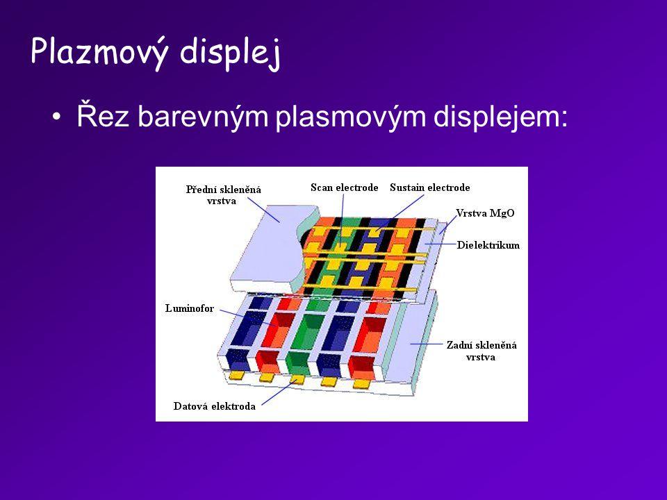 Plazmový displej Řez barevným plasmovým displejem: