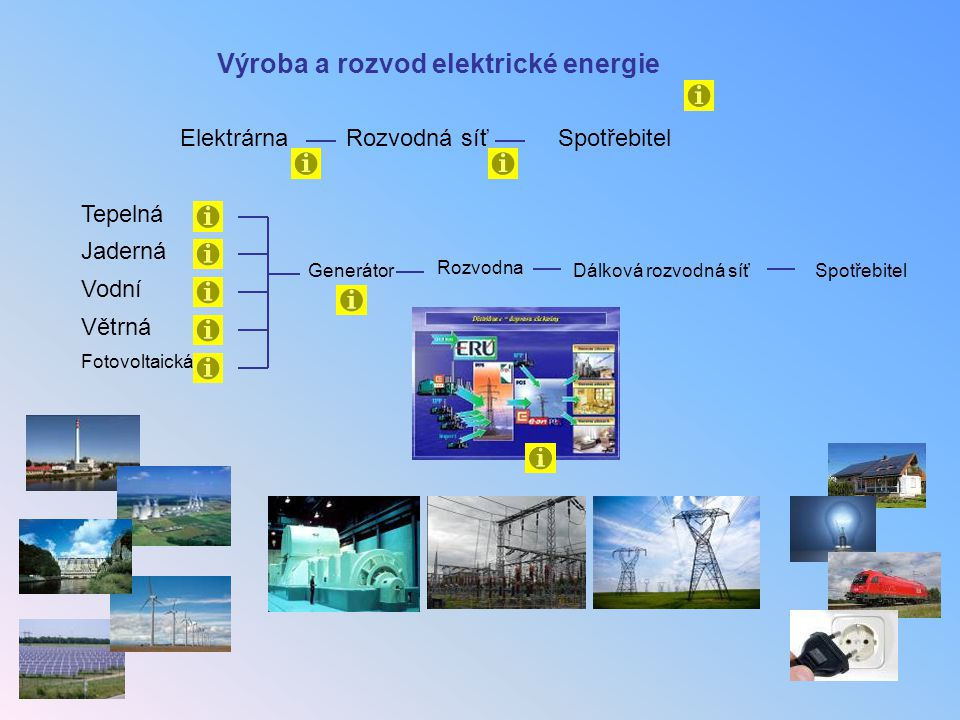 Výroba a rozvod elektrické energie