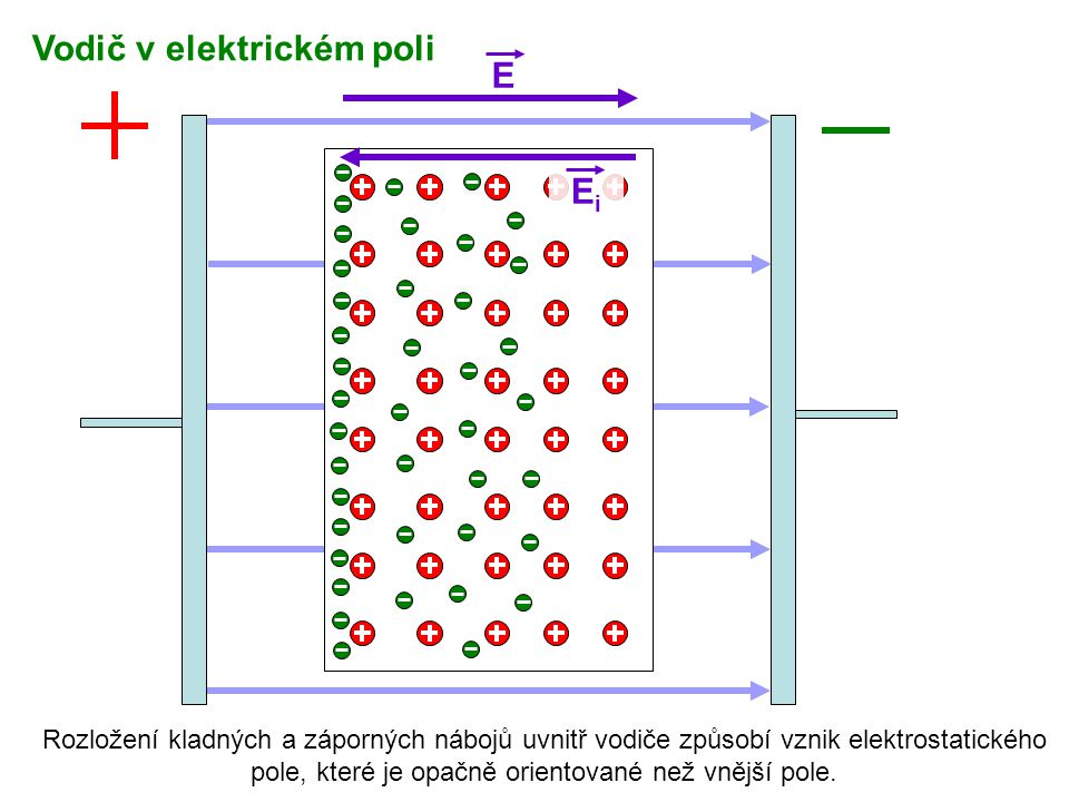 Vodič v elektrickém poli E
