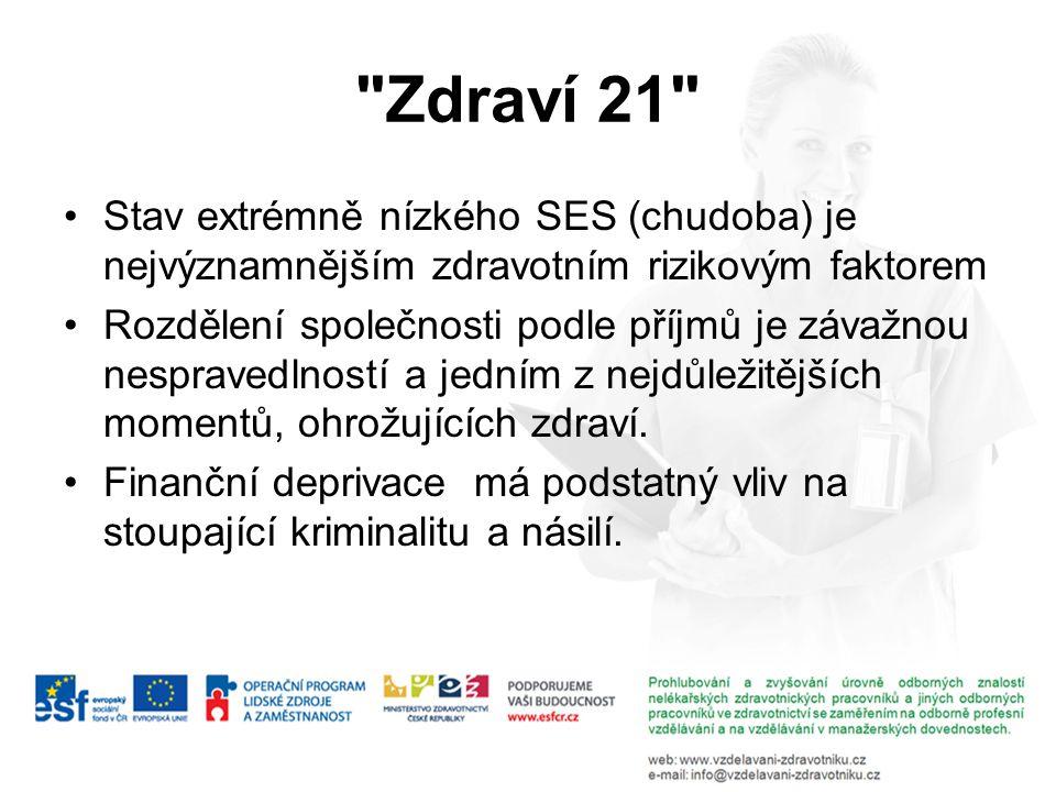 Zdraví 21 Stav extrémně nízkého SES (chudoba) je nejvýznamnějším zdravotním rizikovým faktorem.