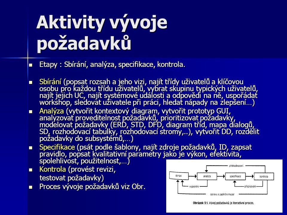 Aktivity vývoje požadavků