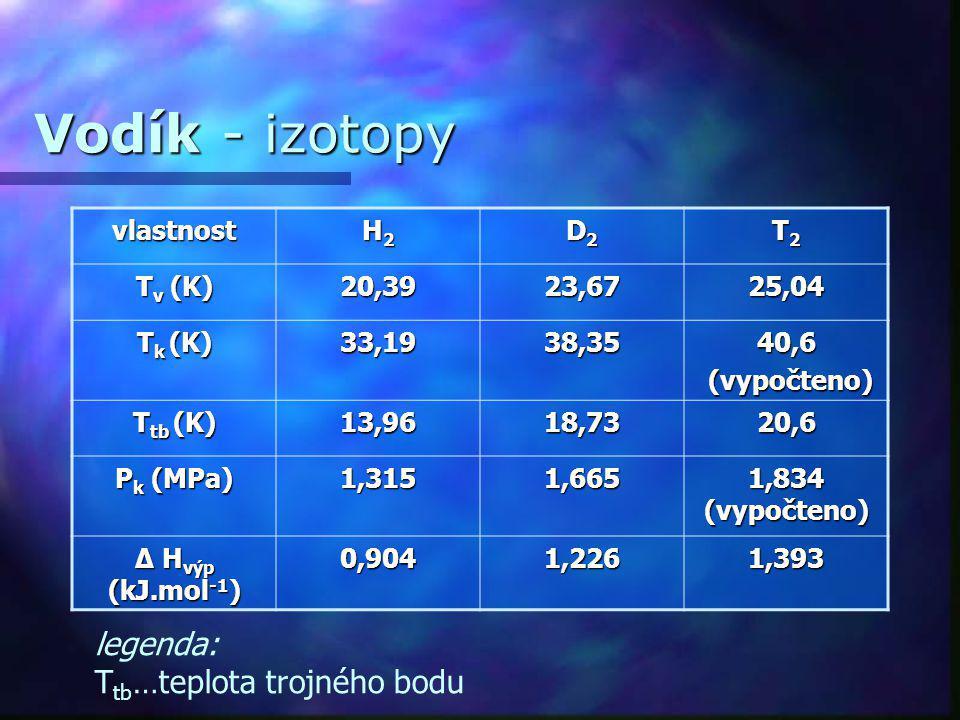 Vodík - izotopy legenda: Ttb…teplota trojného bodu vlastnost H2 D2 T2